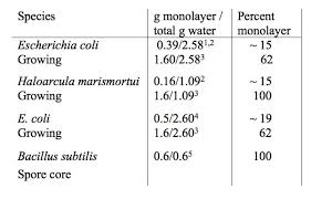 Water Properties Table Properties And Size Of Multiple Non Bulk Water Fractions On