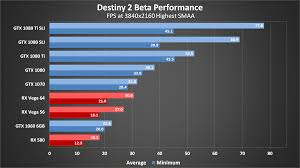pubg pc requirements destiny 2 pc 4k guide what you ll need to hit 60 fps pc gamer