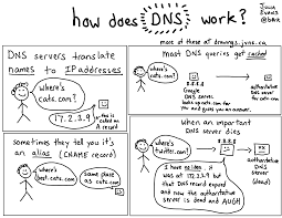 Dns by How Does Dns Work Julia U0027s Drawings