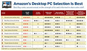 Best Buy Desk Top Desktop Pcs Best Places To Buy Pcworld