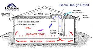 earth sheltered home plans energy efficient home berm homes in northern michigan central