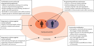 addressing violence against women a call to action the lancet