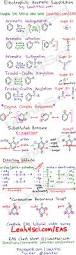 electrophilic aromatic substitution leah4sci cheat sheet study