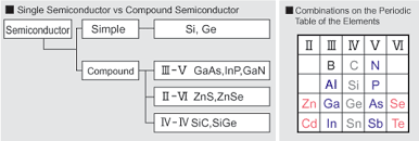 where are semiconductors on the periodic table compound semiconductor compound semiconductor sumitomo electric