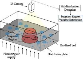 Air Fluidized Bed Stagnant Regions Estimation In Fluidized Beds From Bed Surface