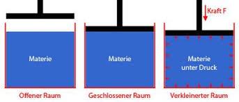 fläche zylinder berechnen druckkräfte druck druckkraft fläche und schweredruck berechnen