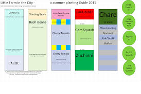 Vegetable Garden Layout Guide A Farm Planting Guide For Summer Vegetables Farm