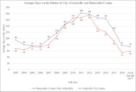 market analysis asheville real estate