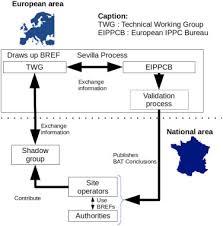 European Ippc Bureau European Commission Best Available Technique Assessment Methods A Literature Review