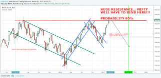 Nifty Mirror by Fat Cows Fund Nifty 50 Outlook Ready For Correction