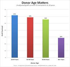 What Is The Most Important Requirement For All Living Things by Living Donors National Kidney Registry Facilitating Living