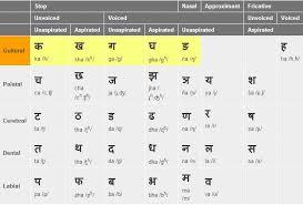 learn devanagari script online learn to write in hindi lesson