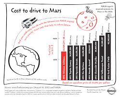 nissan altima miles per gallon sabes cuánto costaría viajar a marte en el nissan altima 2013