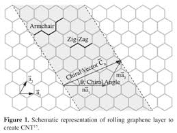 Armchair Carbon Nanotubes Evaluating The Influence Of Defects On The Young U0027s Modulus Of