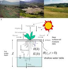 soil hydraulic property estimation using remote sensing a review