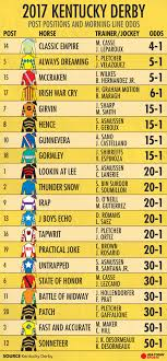 Kentucky how far can a horse travel in a day images Kentucky derby 2017 post time horses lineup tv schedule jpg