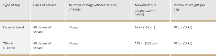 how much does united charge for bags national guardsman says united wrongly charged him 200 for checked