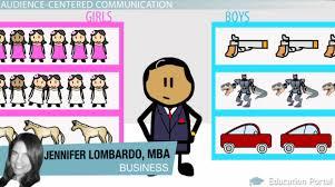 audience centered communication description u0026 effectiveness