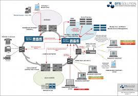 Design Home Network System Nac Network Access Control In Uae Dubai Abu Dhabi Bahrain