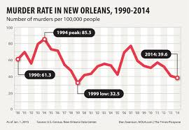 Crime Map United States by New Orleans Murders Down In 2014 But Violent Crime On The Rise