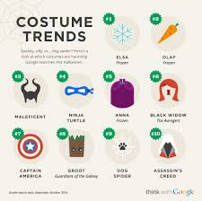 Google Searches For Halloween Costumes Show Frozen U0027s Elsa Olaf