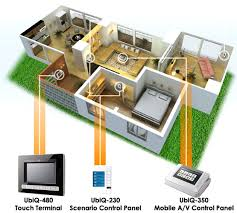 smart home solutions hotel smart home neteon