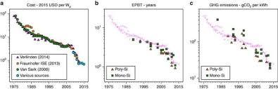 pattern energy debt do solar modules ever repay their energy debt artisan electric
