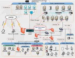 Best Home Network Design by Architecture Network Design Architecture Best Home Design Best