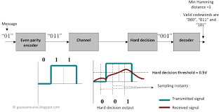 hard and soft decision decoding u2013 gaussianwaves
