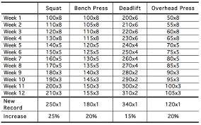 Bench Squat Deadlift Workout Five Phase Mastery Progressive Resistance Training By Marty Gallagher