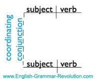 the english grammar exercise page