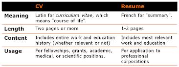 curriculum vitae cv vs resume cv vs resume singapore cv and resume difference jobsxs