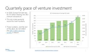 europe and israel 1q16 venture capital deals done