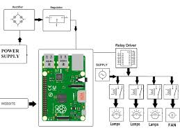 home automation using web app with raspberry pi hackster io