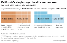 what would california u0027s proposed single payer healthcare system