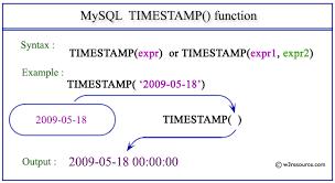 varchar date format php mysql timestamp function w3resource