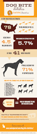 american pitbull terrier vs german shepherd dog bite statistics caninejournal com