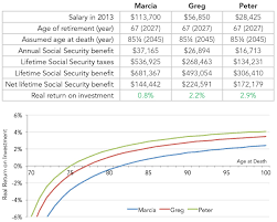 social security benefits table is social security regressive third way