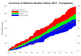 weather on thanksgiving 2014 data archives for university of waterloo weather station