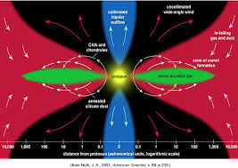 psrd cosmochemistry from nanometers to light years