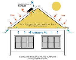 solar attic vent fan solaro aire attic ventilation systems how it works