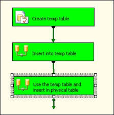 Create Temporary Table Sql Server Performance Using Temp Tables In Ssis