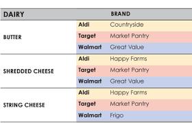 walmart vs target vs best buy black friday the ultimate aldi target u0026 walmart price comparison sheet
