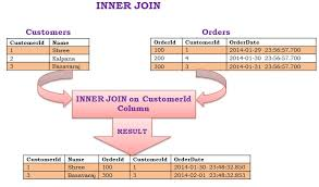 sql query join tutorial joins in sql server sqlhints com