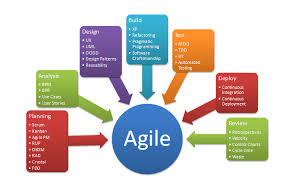software development methodology agile software development methodologies are often called light