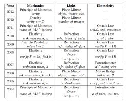 chapter 28 physics practicals penflip