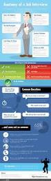 29 best oh info images on pinterest info graphics data anatomy of a job interview this infographic breaks down everything you need to know when it comes to grabbing the job you want the do u0027s and don u0027ts of the
