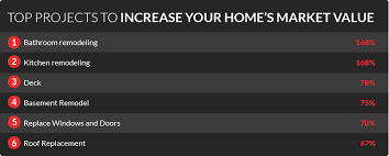 top ten home improvements to increase home value digiorgi ct
