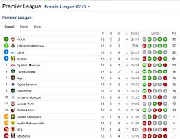 russia premier league table sofascore team of the week premier league round 12 sofascore news