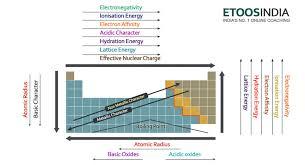 periodic table trends electronegativity atomic radius